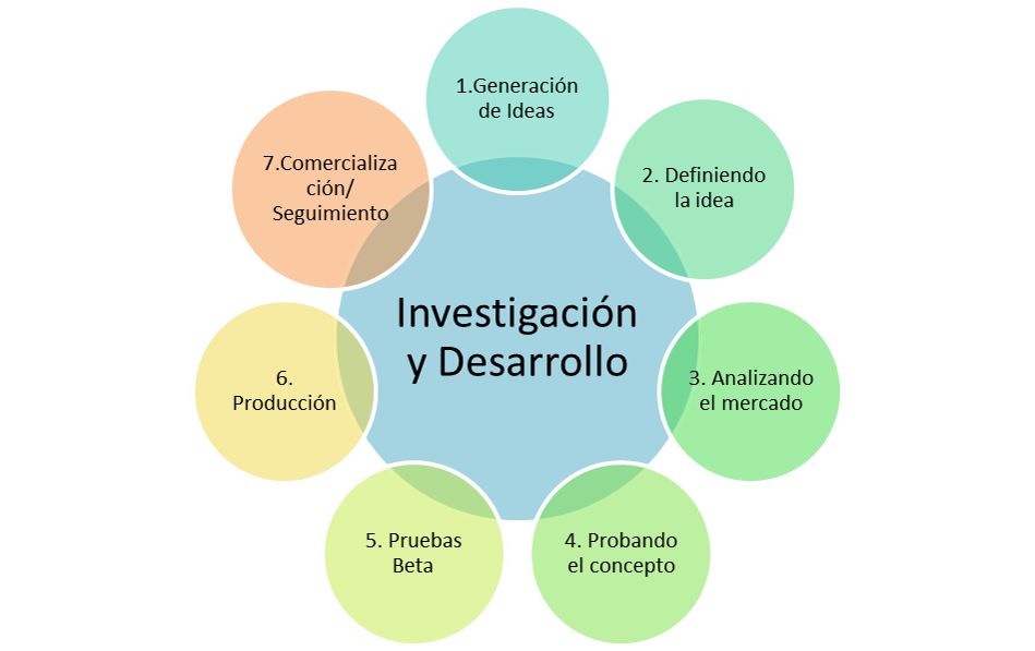 Resultado de imagen de Investigación y desarrollo